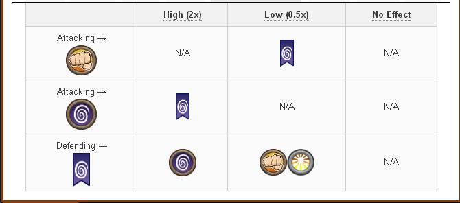 Tổng hợp và Damage và Attack các skill của Legend Dragon trong game Dragon City 8