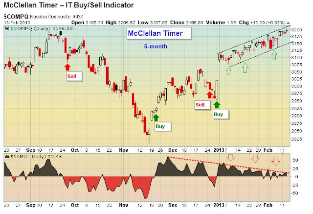 McClellan Timer chart