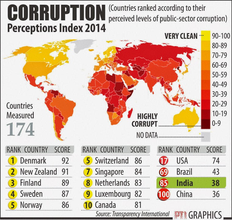 Most corrupt countries according corruption perceptions