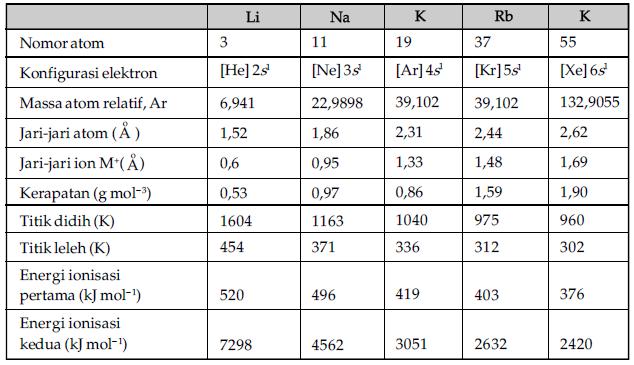 Jari-jari atom dan massa jenis bertambah sedangkan titik Lebur dan ...