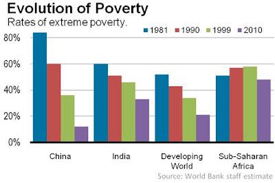 貧困率推移 インド 中国 途上国 サブサハラ・アフリカ