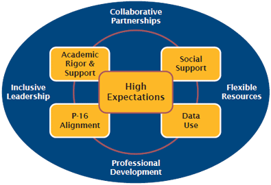 Grid outlining elements of success: Collaborative Partnerships, Inclusive Leadership, Flexible Resources, Professional Development, complemented by: Academic Rigor & Support, Social Support, Data Use and P-16 Alignment.
