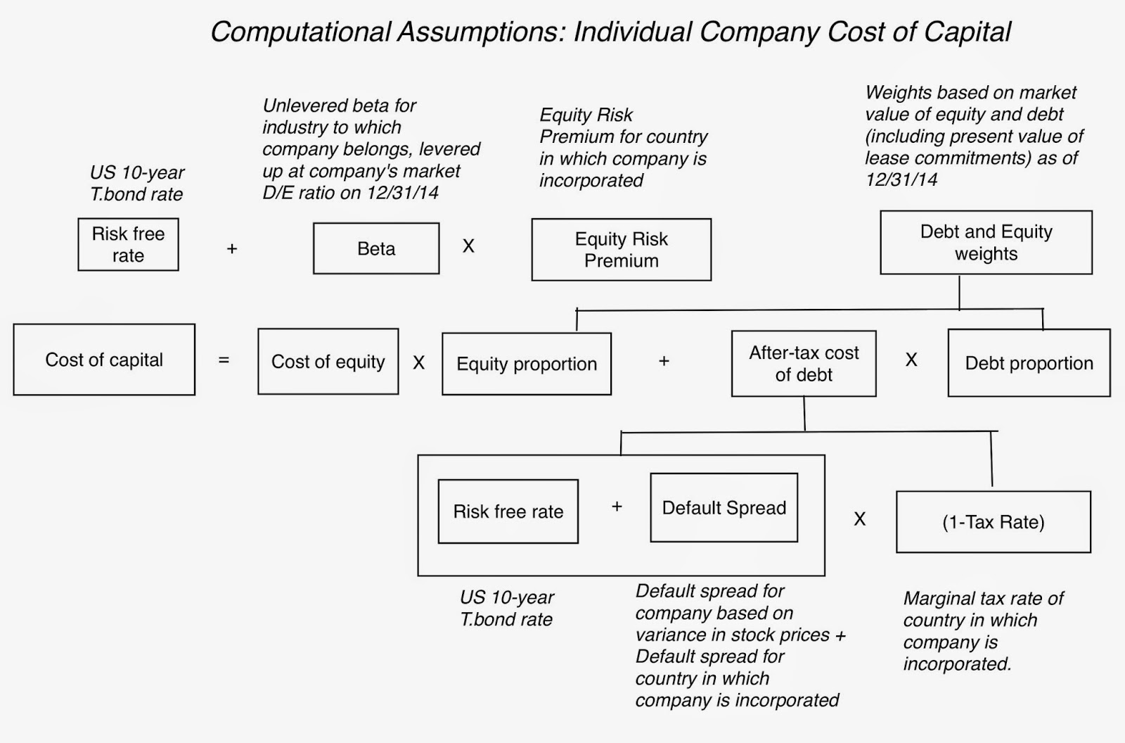 """mead corporation cost of capital Value derived from a """"discrete business enterprise,"""" mobil oil corp v  the state  suffice to justify the apportionment of mead's capital gain."""