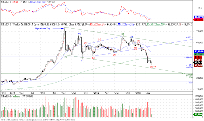 Silver - Elliott Wave Update