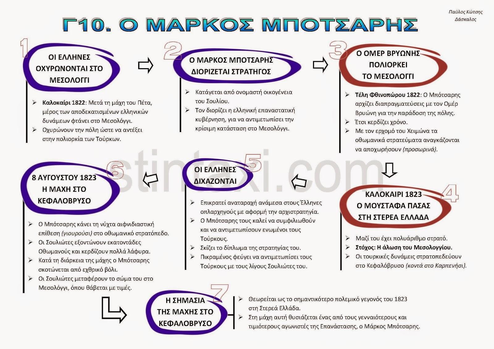 http://www.stintaxi.com/uploads/1/3/1/0/13100858/c10-markos-botsaris-v2.1.pdf