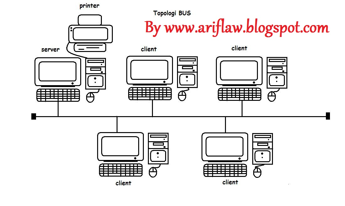 how to care computer and internet  definition and types of computer network topology