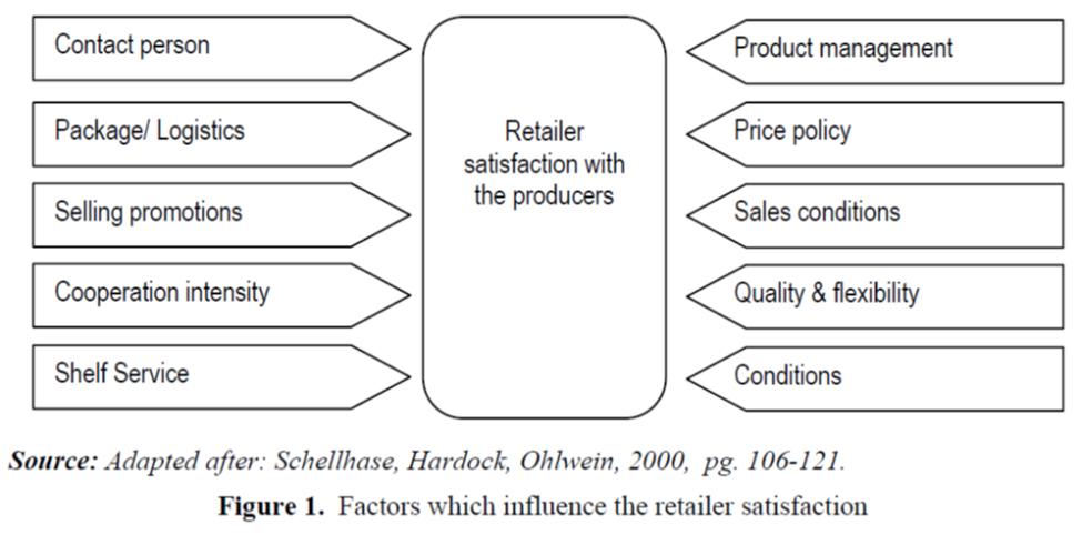 retailer satisfaction