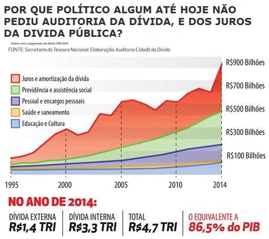 DÍVIDA PÚBLICA EXTERNA E INTERNA ATINGE EM 2014 R$ 4.7 TRILHÃO 86% DO PIB