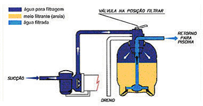 Piscina online fun es do filtro de areia for Filtros de agua para piscinas