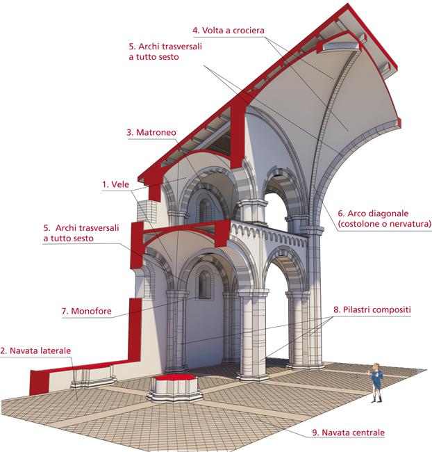 Arte intorno a noi il romanico - Elementi architettonici di una chiesa ...