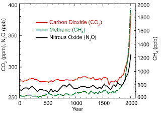 Emissie broeikasgas 2000 jaar GHG emissions antropogenic