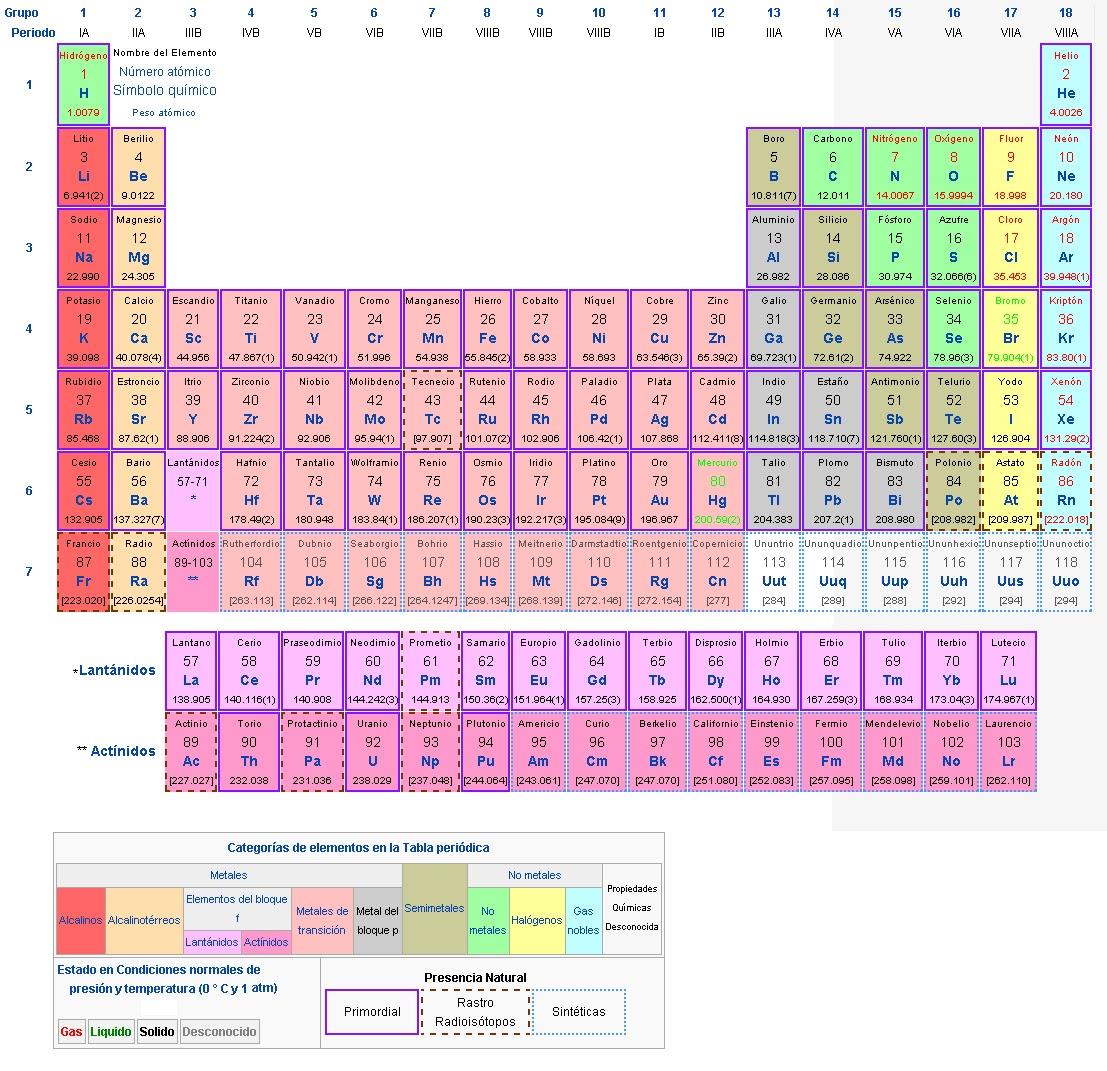 Tabla peridica de los elementos imaginen curiosidades y avances aqu tienen una tabla peridica muy completa urtaz Images