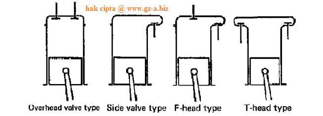 Klasifikasi Combustion Chamber
