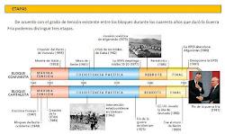 Cronologia de la guerra fria.