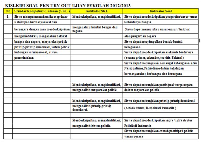 Kisi Kisi Soal Pkn Try Out Ujian Sekolah 2012 2013 Hubungan Internasional