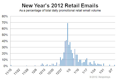 Click to view the New Year's 2012 retail email distribution curve larger
