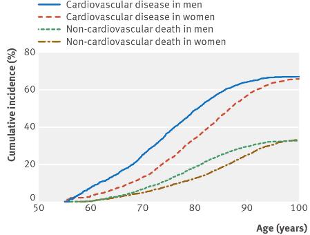 心血管疾患生涯リスク