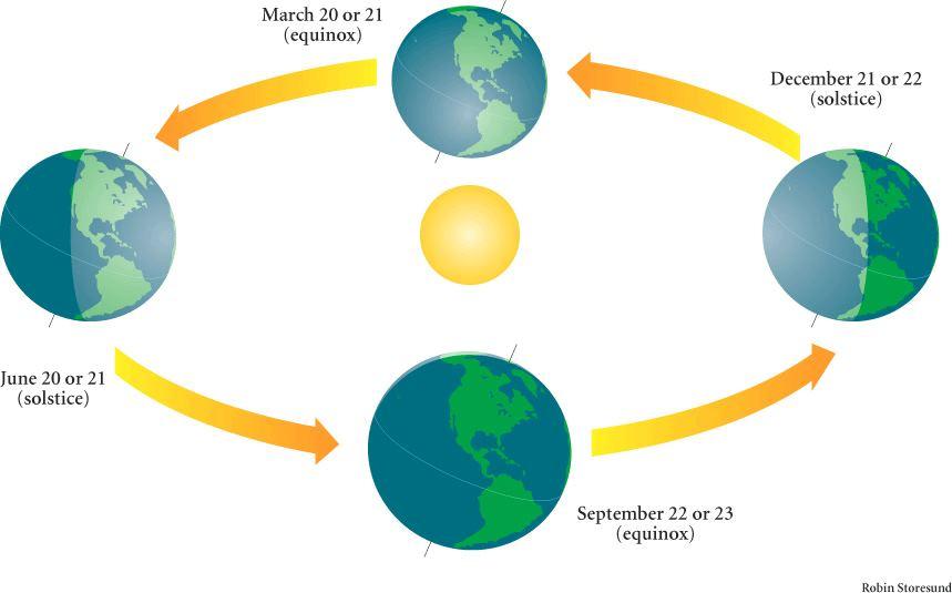 Các điểm phân và điểm chí trong năm. Ngày trong hình chỉ mang tính tương đối, các điểm có thể thay đổi thời gian trong các năm.