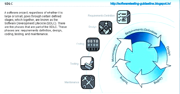 SDLC Software Development Life Cycle Models