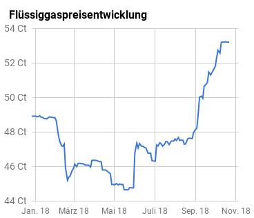 Flüssiggaspreisentwicklung grafisch dargestellt