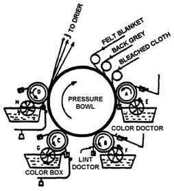 Engrave Roller Printing Working Procdure Of Roller