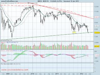 analisis tecnico del-Ibex 35-a 12 de abril de 2012