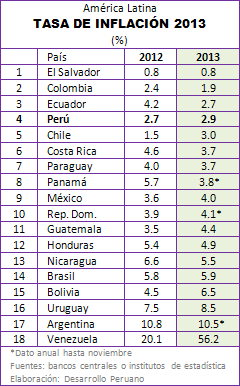 inflacion latinoamerica:
