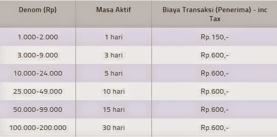 Cara Transfer Pulsa Semua Oprator Telkomsel Indosat Xl Axis