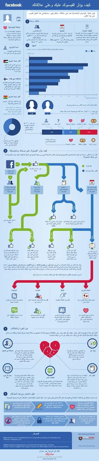 كيف يؤثر الفيسبوك عليك وعلى علاقاتك الاجتماعية – معلومات مصو 13335830141