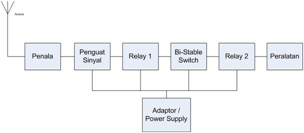 Elektonika diagram blok radio remote control ccuart Gallery