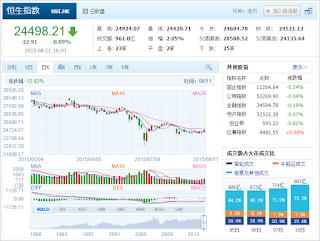 中国株コバンザメ投資 香港ハンセン指数20150811
