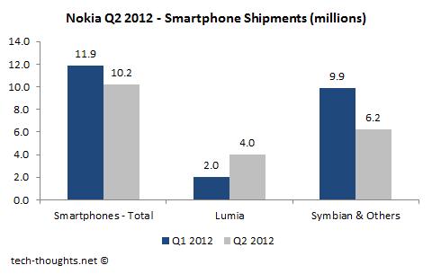 Nokia Lumia Smartphone Shipments