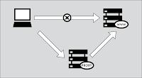 Ինչպես փոխել IP հասցեն և այցելել արգելափակված կայքեր
