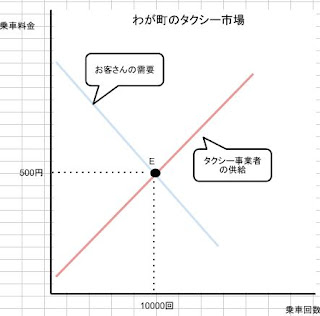 需要と供給の図