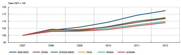 Inflación acumulada Europa