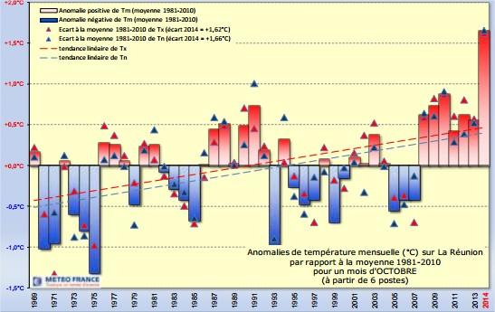 Fait marquant du mois d'Octobre: température record