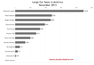 USA large car sales chart November 2013
