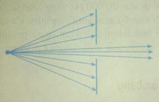 Penjalaran gelombang sungguh berbeda dengan penjalaran aliran partikel,Efek difraksi terbesar adalah saat lebar celah sama dengan panjang gelombang berkas
