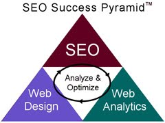How to succeed in SEO?