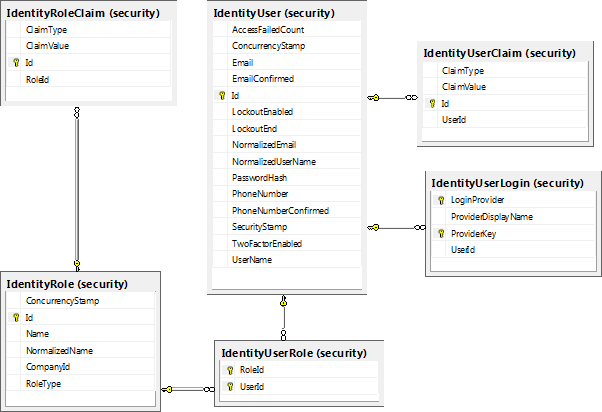 Spa programmer database schema multi tenant claim based identity also i created these tables under security database schema i am utilizing database schemas to logically partition my application ccuart Choice Image