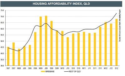 Housing affordability index,qld
