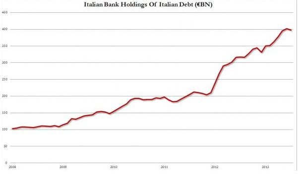 Assicurazioni, Banche e Italia appesi a un BTP