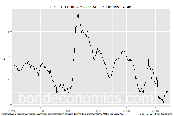 Chart: 2-Year Fed Funds Real Yield