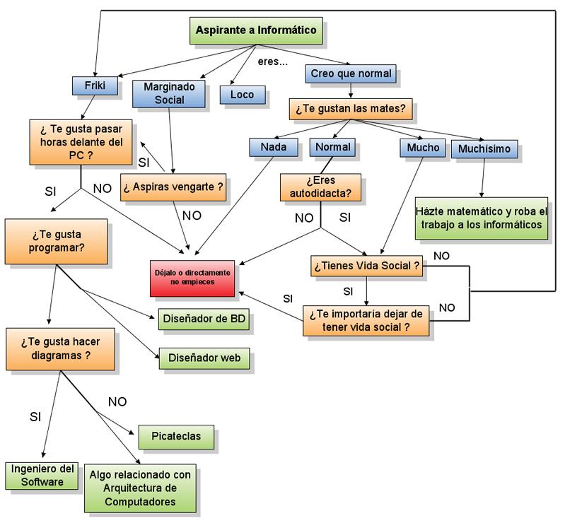Mapas conceptuales y Diagramas