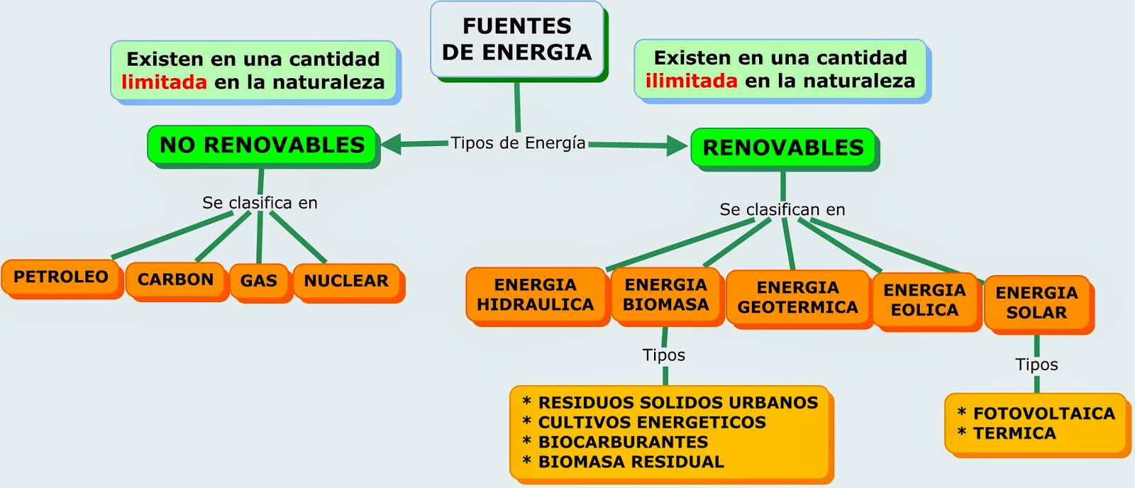 Energias Renovables y no Renovables Esquema Juego de Energías Renovables