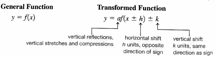 how to know function transformations