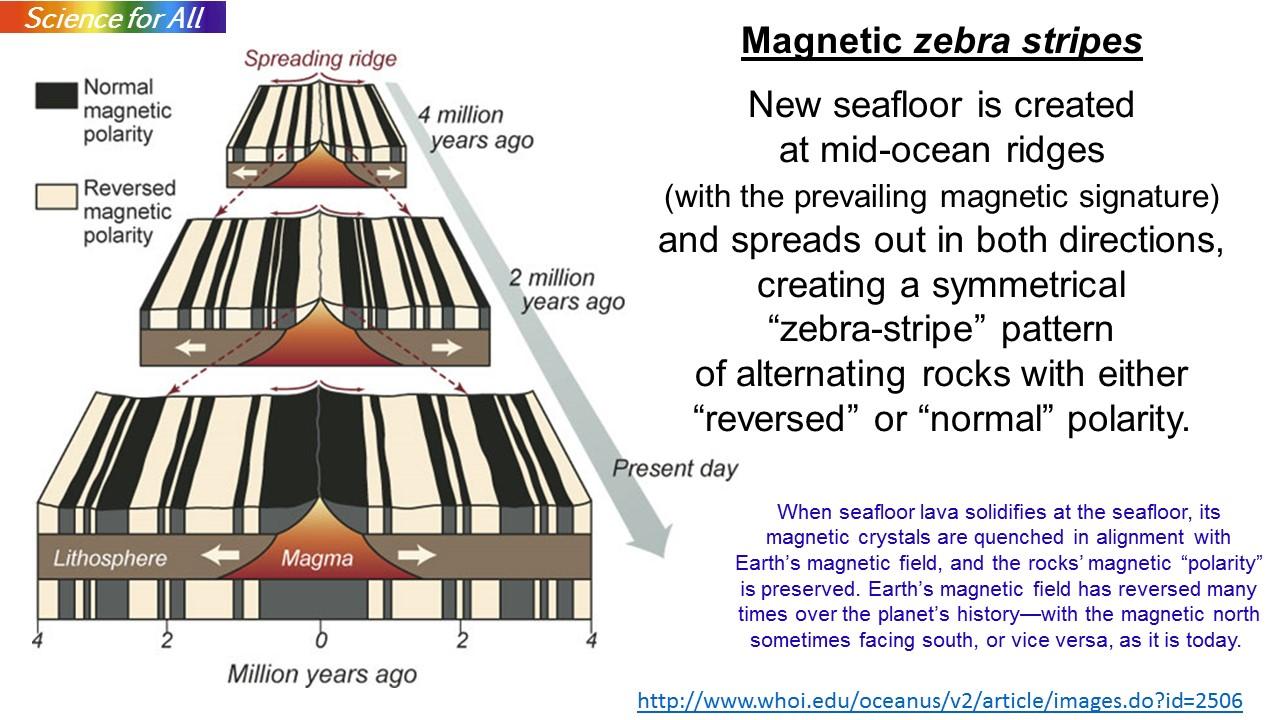 Seafloor dating