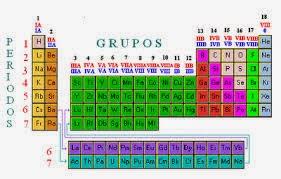 Ciencias y tabla periodica urtaz Gallery