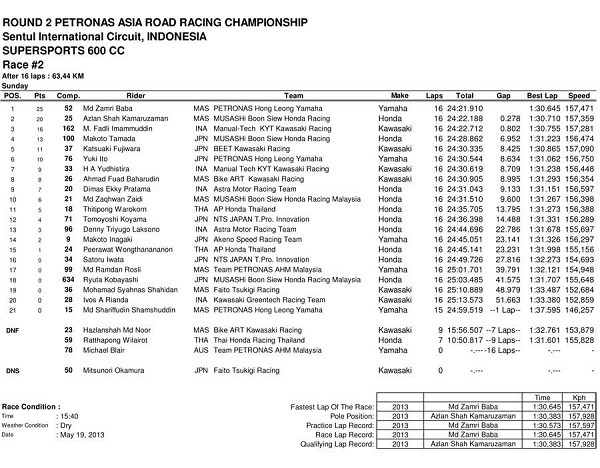 Hasil Race 2 SUPERSPORT 600cc ARRC Sentul
