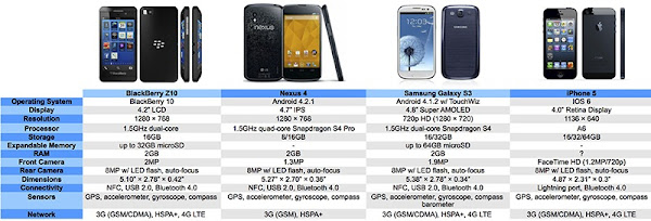adu blackberry z10 vs android dan iphone paling canggih, smartphone tercnaggih 2013 terbaru, pilih blackberry 10 android atau iphone?